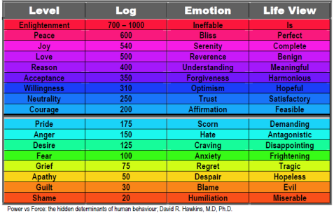 diagram of human emotions