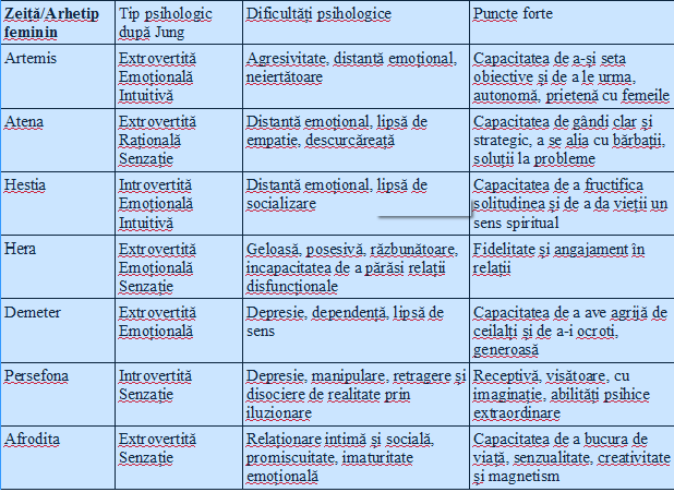 harta-arhetipuri-feminine1