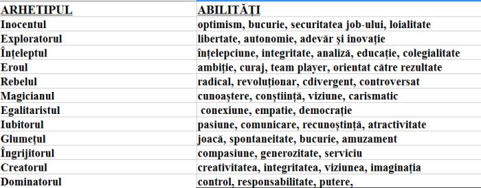 arhetipuri-abilitati.png