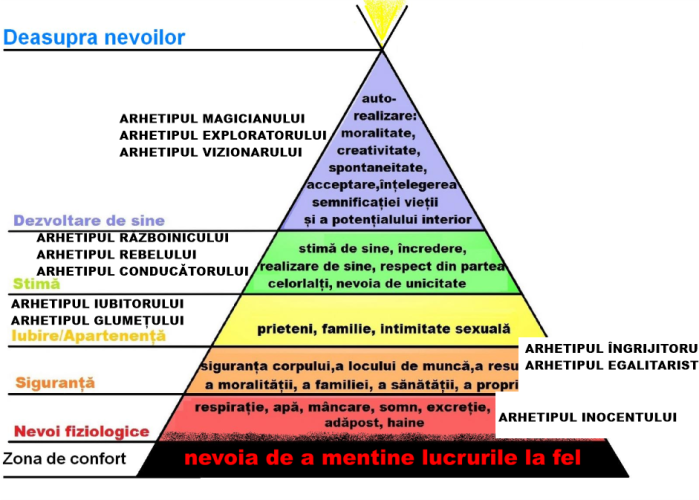 Nevoile-piramida_Arhetipuri.PNG