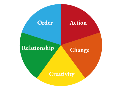 5-sectoare-organizationale.png